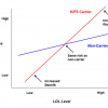 SNPwatch: KIF6 Tangos with LDL Cholesterol and Coronary Heart Disease