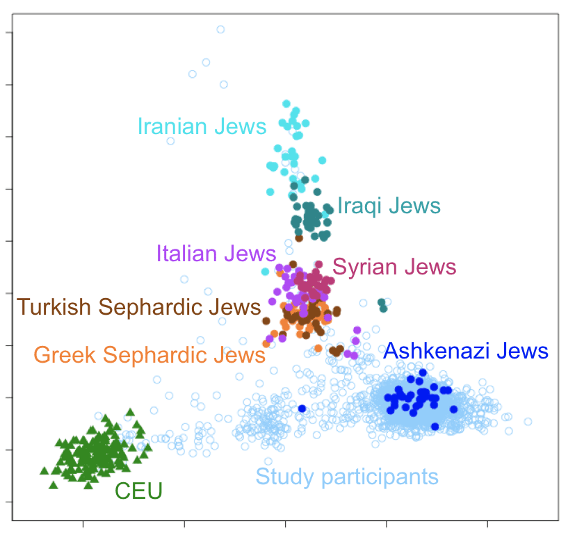 The Uniqueness of Ashkenazi Jewish Ancestry is Important for