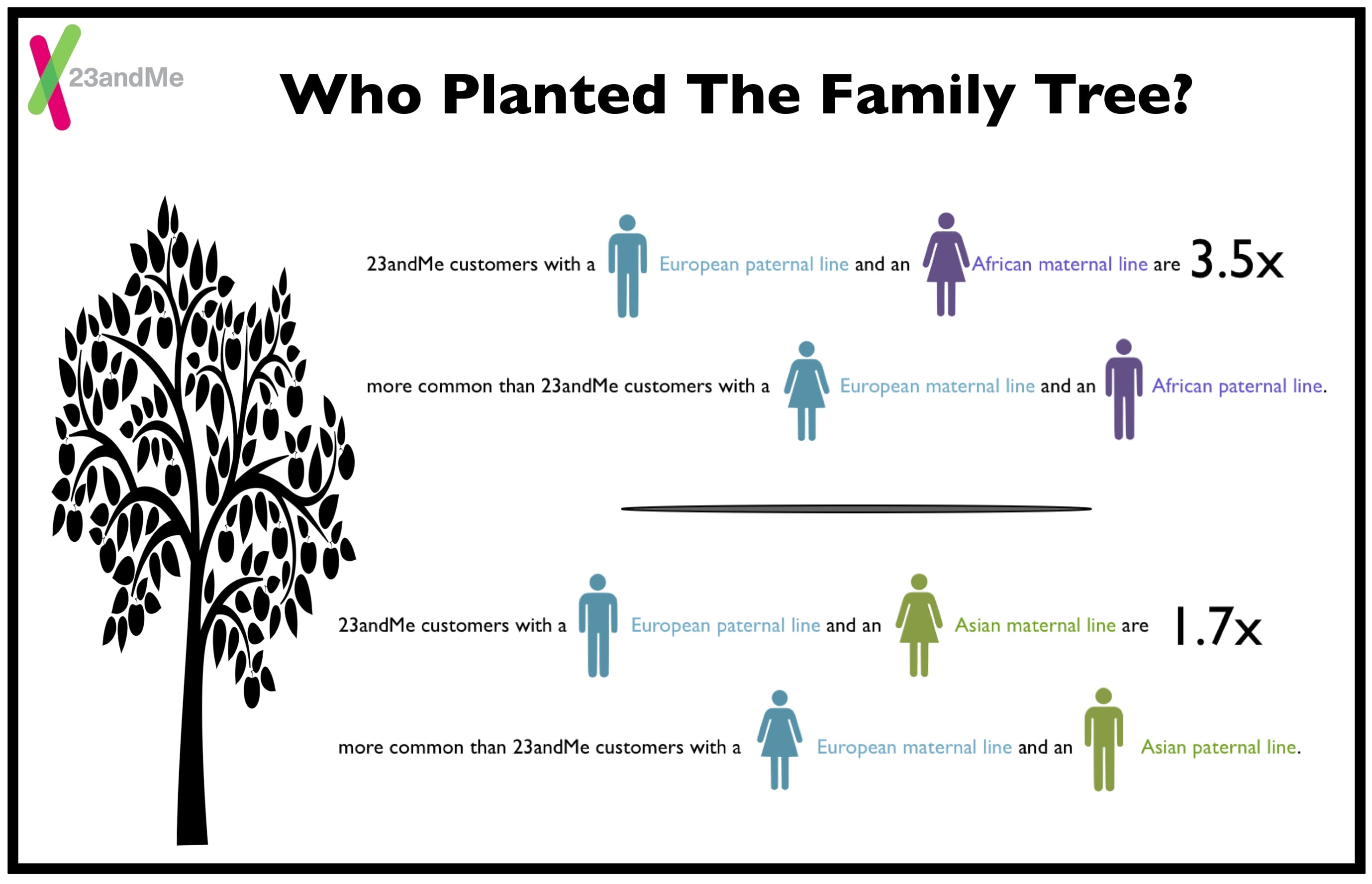 Who planted the family tree 23andme blog who planted the family tree pooptronica