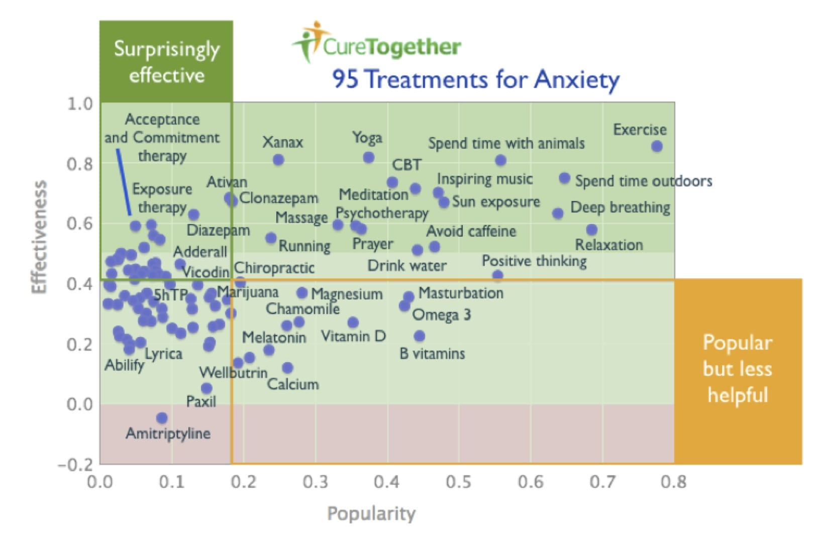 Treatment for anxiety - For