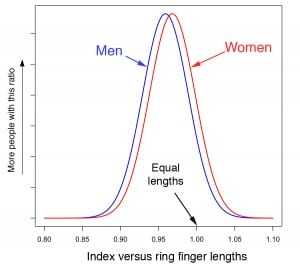 digit ratio histogram flat(1)