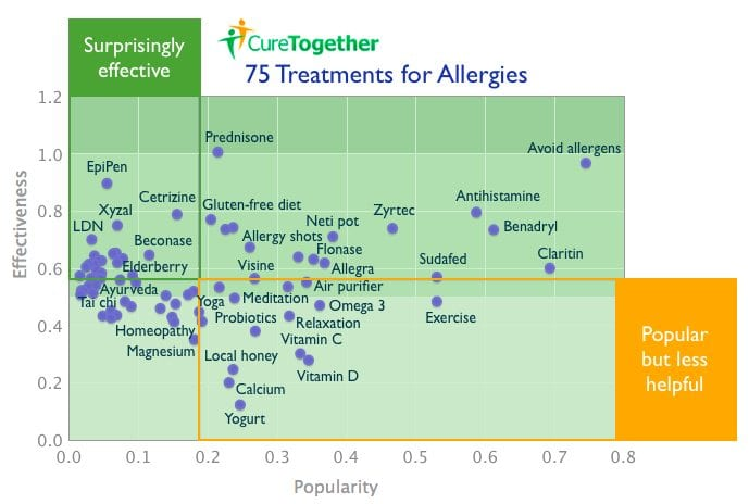 allergy treatments