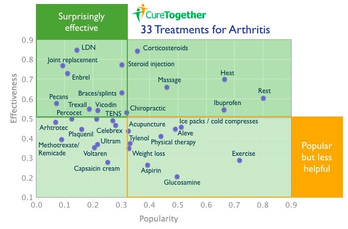 CureTogether Arthritis Infographic
