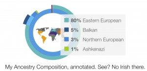 Kasia's Ancestry Composition