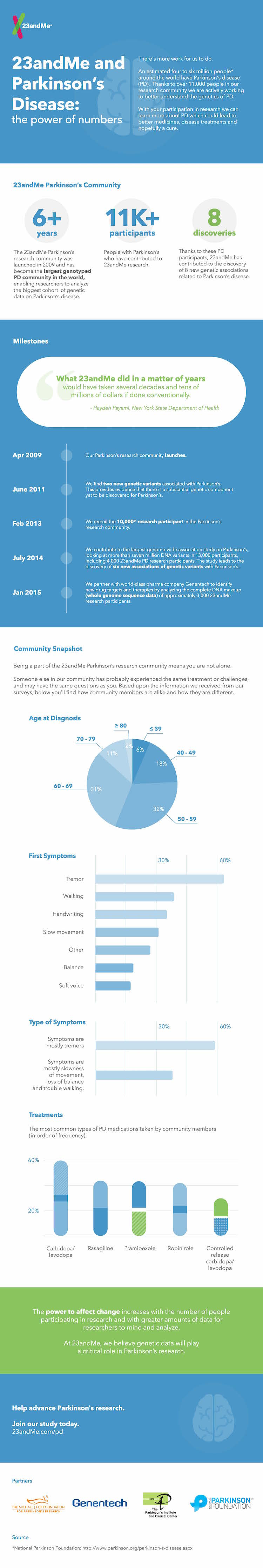 07172015_PDrecruitInfographic_v14(2)