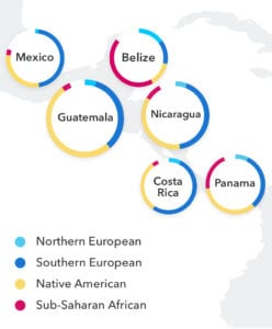 23andMe Improves Reports for Caribbean and Latin American