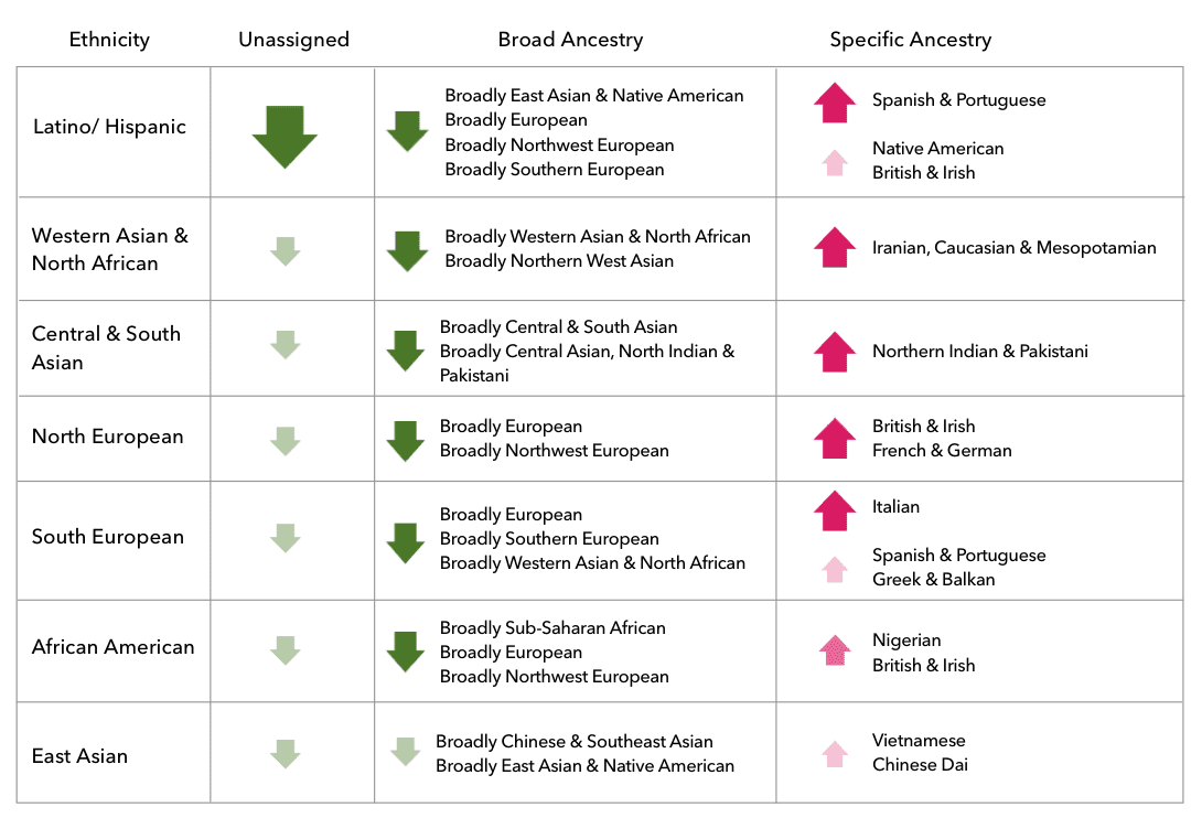 This is a matrix of some of the changes in this update