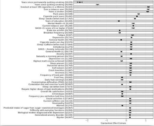 A chart showing associtions between e-cigarette useage and different conditions