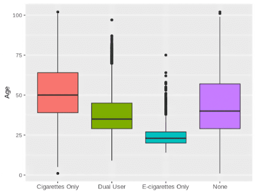 Age distribution looking at cigarette smokers, e-cigarette users, dual users and those who don't smoke